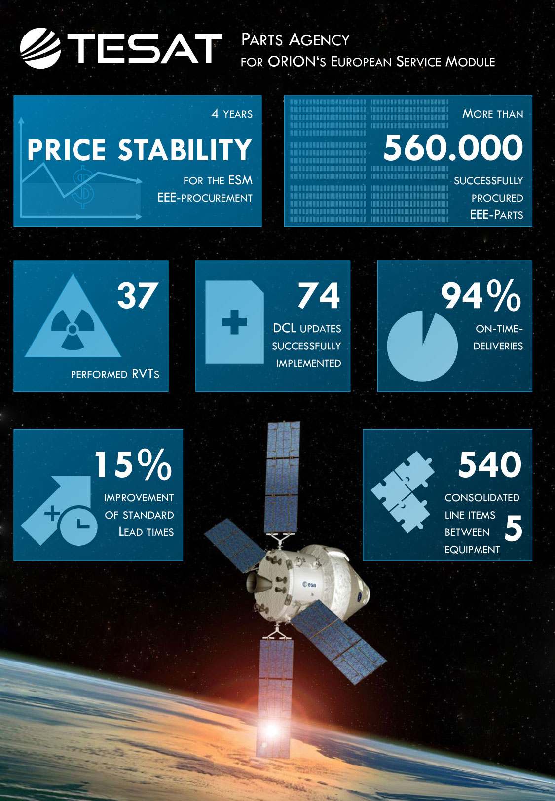 181217 orion parts infographic